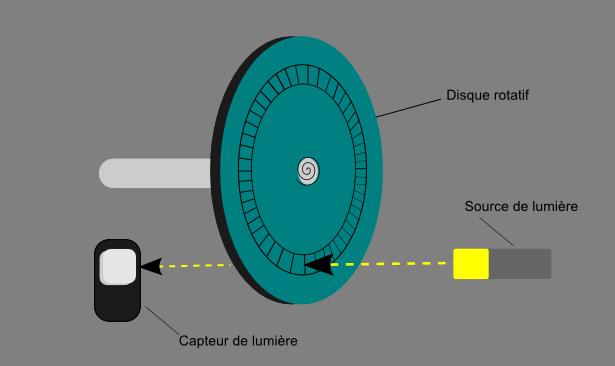 Schéma de fonctionnement d'un encodeur incrémental