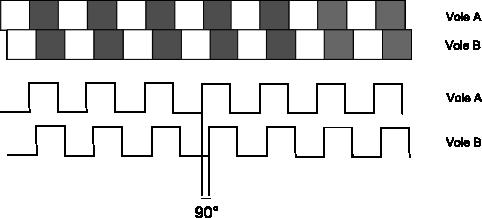 signal généré par un encodeur rotatif incrémental ou encodeur à quadrature