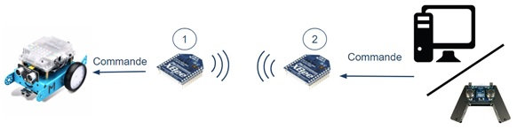 xbee-arduino-grove-systeme