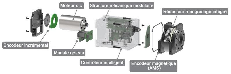 Fonctionnement d'un servomoteur Dynamixel