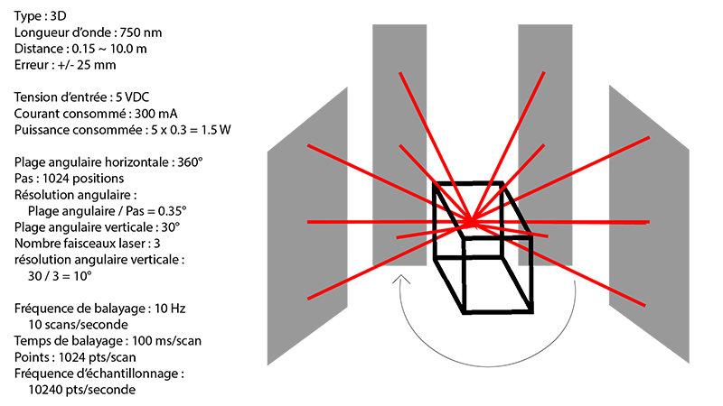 Exemple fictif : paramètres d'un LiDAR