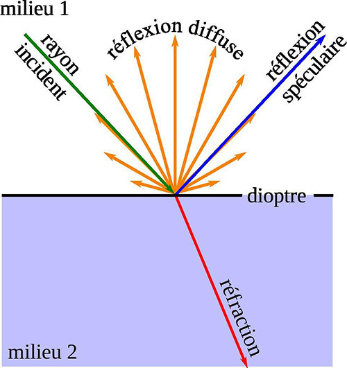 Optical wave refraction