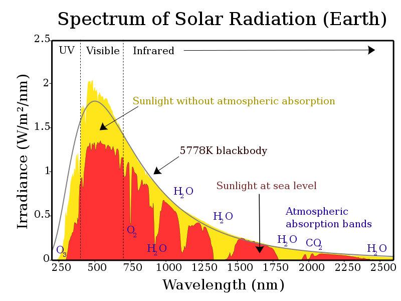 Spectre des radiations solaires