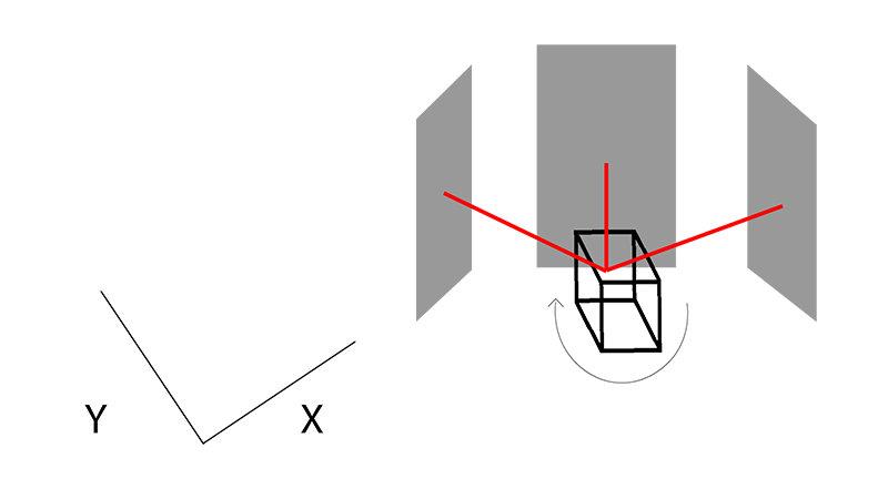 Schéma d'un LiDAR 2D