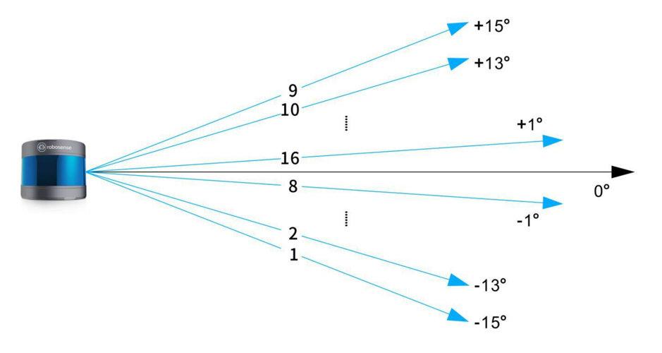 Répartition des faisceaux laser du RS-LiDAR16