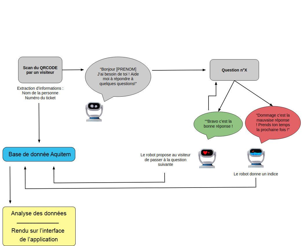 Schéma simplifié du fonctionnement de l'application de Génération Robots développé à partir du CMS de Heasy
