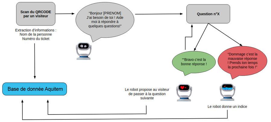 Schéma simplifié de l'application Lascaux pour Heasy