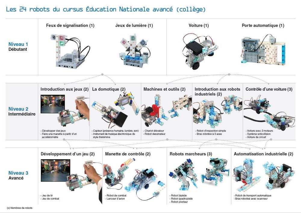 Robots fabricable avec la boîte robotique Education nationale