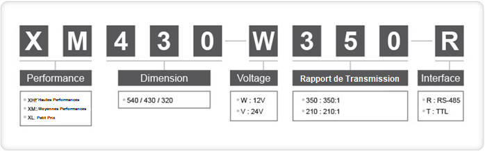 Table explaining the reference number of the servomotors