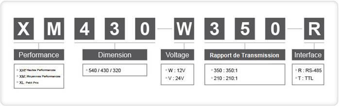 Tableau d'explications sur les références des moteurs Dynamixel