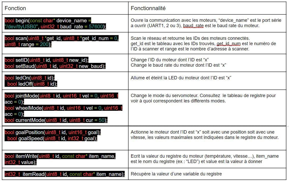 Tableau Fonction/Fonctionnalité