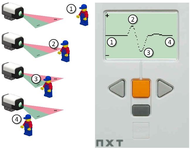 PIR-Sensor für Lego Mindstorms NXT von HiTechnic