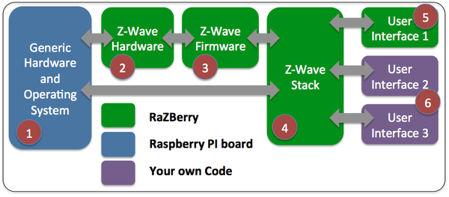 RaZberry Z-Wave und Software Z-Way schematics
