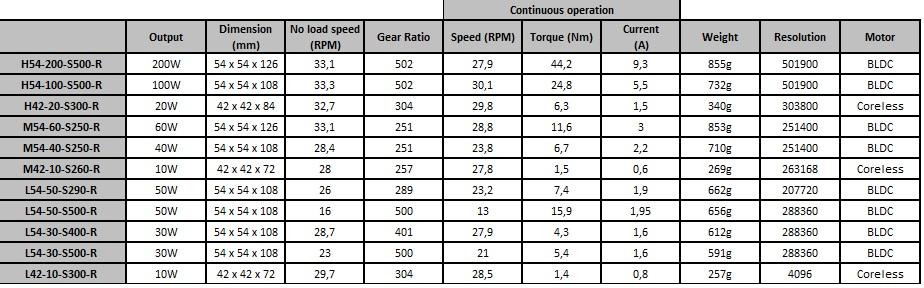 tableau de comparaison des performances des servomoteurs Dynamixel Pro