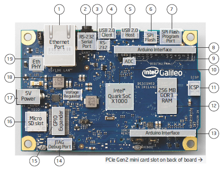Key components of the Arduino Intel Galileo board
