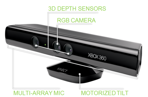 xbox kinect innovation analysis Stimulant is an innovation studio that brings spaces to life by  depth sensor shootout  the kinect for xbox one is great for medium-range tracking of multiple.