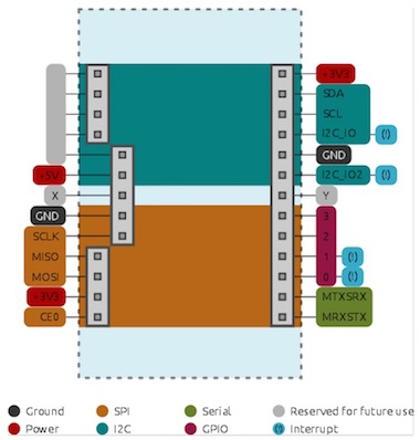 Schéma de l'adaptateur support de carte (baseboard) MICROSTACK pour Raspberry Pi