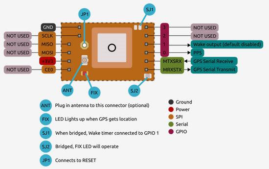 Technische Zeichnung des Microstack GPS-Modul für Raspberry Pi