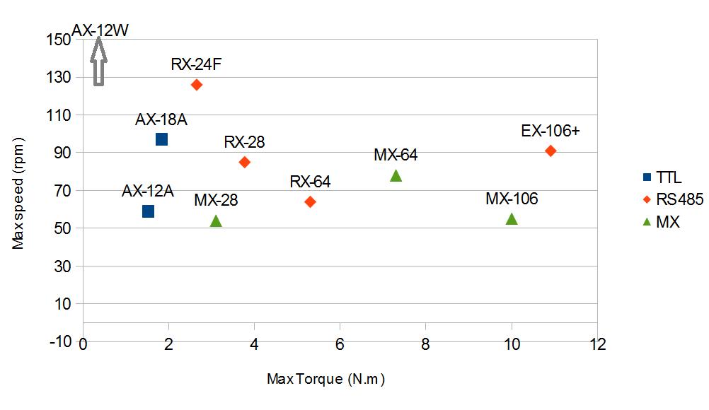 Vergleich verschiedener Dynamixel Servomotoren
