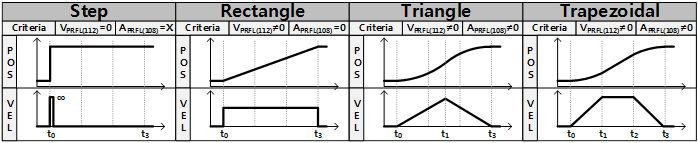 profils et trajectoire des servomoteurs Dynamixel XM-430