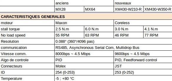comparaison caractéristiques générales du servomoteur Dynamixel XM-430