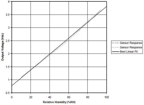 HIH-4030 Humidity Sensor Board - output voltage/relative humidity graph