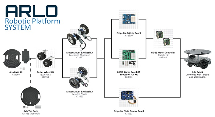 Arlo robotic platform System