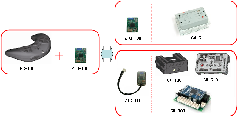 the RC-100B wireless remote control for Bioloid can communicate through zigbee using a zig-110A module