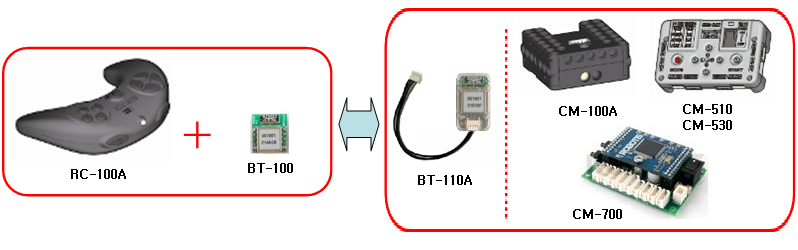 The BT110A communication module allows a wireless communication with your Dynamixel or Bioloid mobile robot.