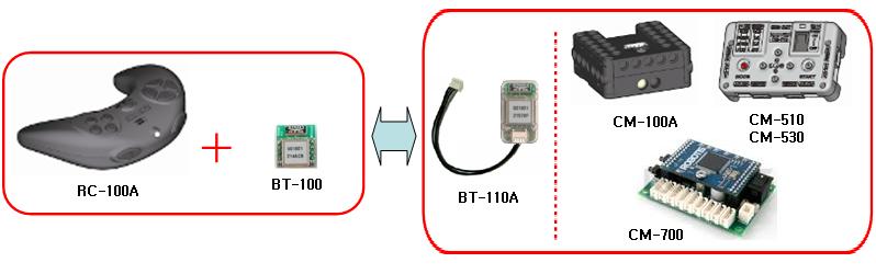 utilisation d'un module bluetooth BT-110A pour communiquer avec la télécommande sans fil RC-100B pour Bioloid en bluetooth