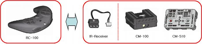 Communication par infrarouge avec la télécommande sans fil RC-100B pour Bioloid