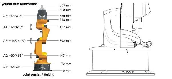 Dimensions du bras du robot KUKA youBot