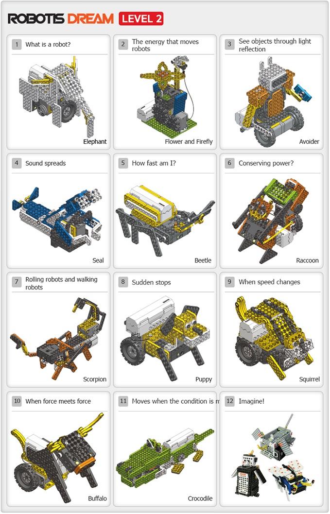 12 projets réalisables à l'aide du kit éducatif ROBOTIS DREAM niveau 2