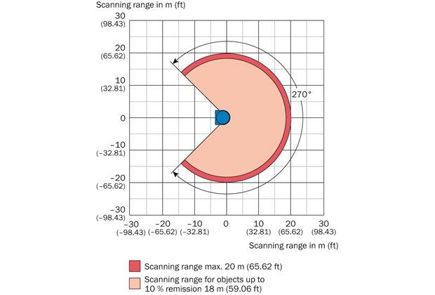 Scanning range of the Sick Laser LMS-100-10000