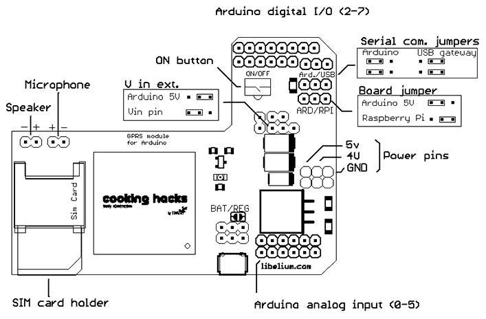 Technisches Schema des GPRS Quadband SIM900-Moduls für Arduino
