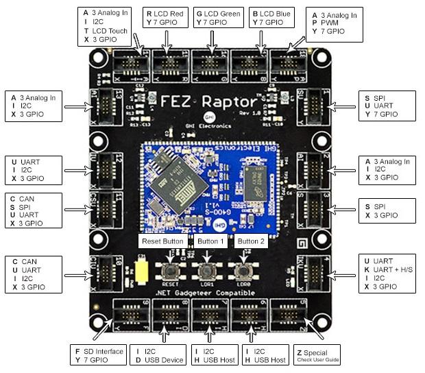 Gadgeteer Fez Raptor-Board sockets plan