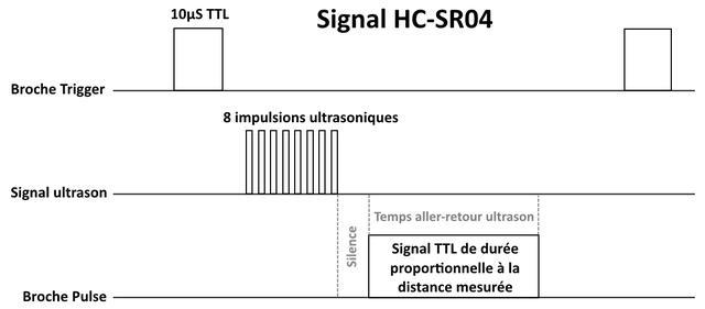 Capteur sonar à Ultrasons HC-SR04 : la précision à coût (très) réduit