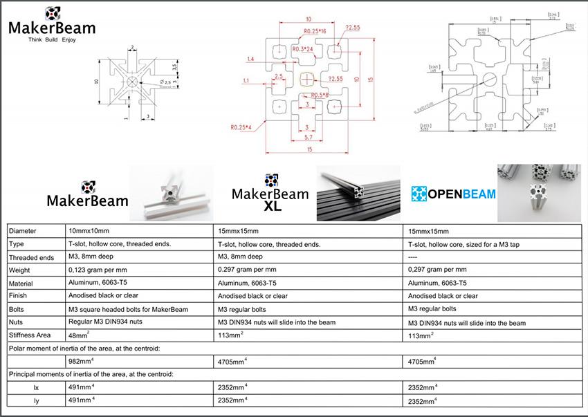Comparaison et différences entre les systèmes MakerBeam, MakerBeam XL et OpenBeam