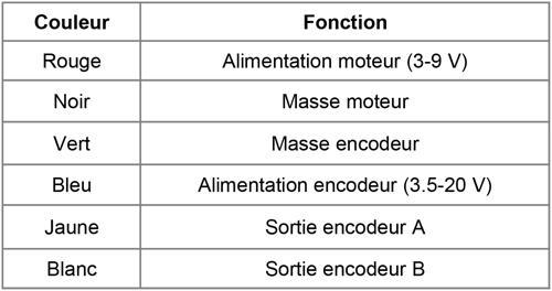 Tableau fonction des différents fils